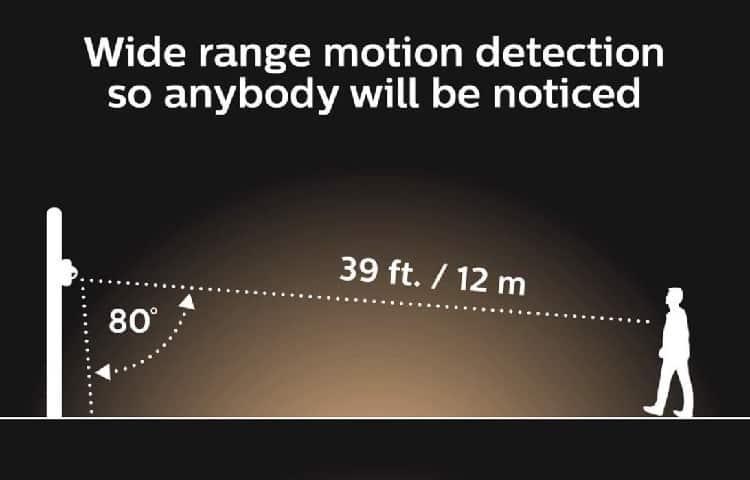 motion sensor angle