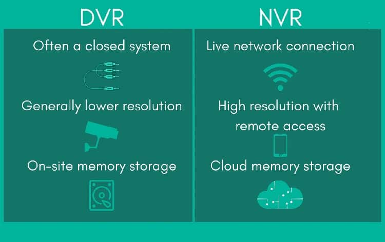 main characteristics of dvr and nvr system